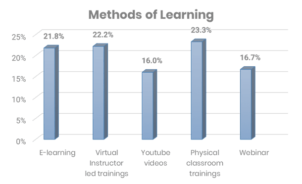 Methods of learning